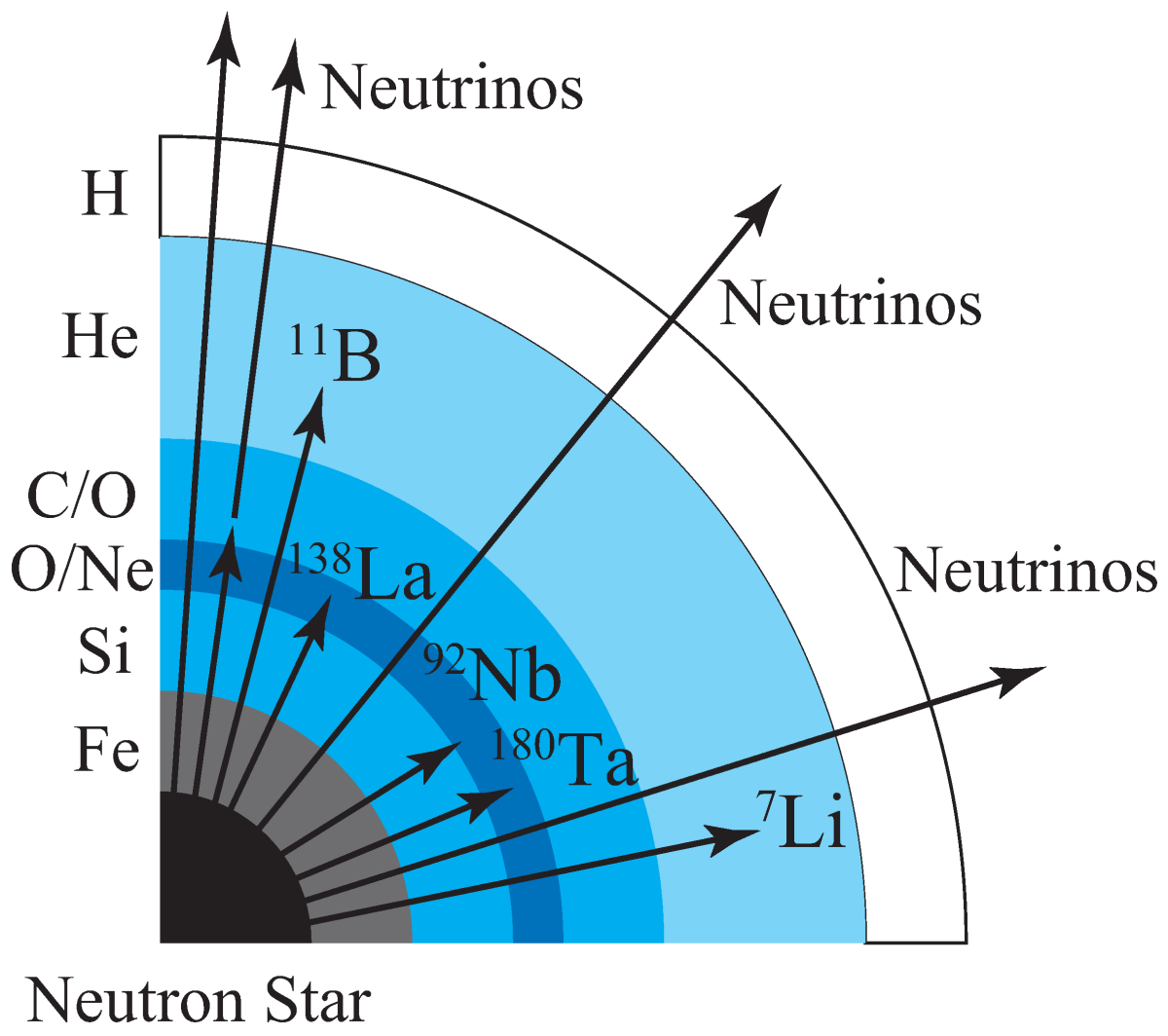 Neutrinos leaving a neutron star.