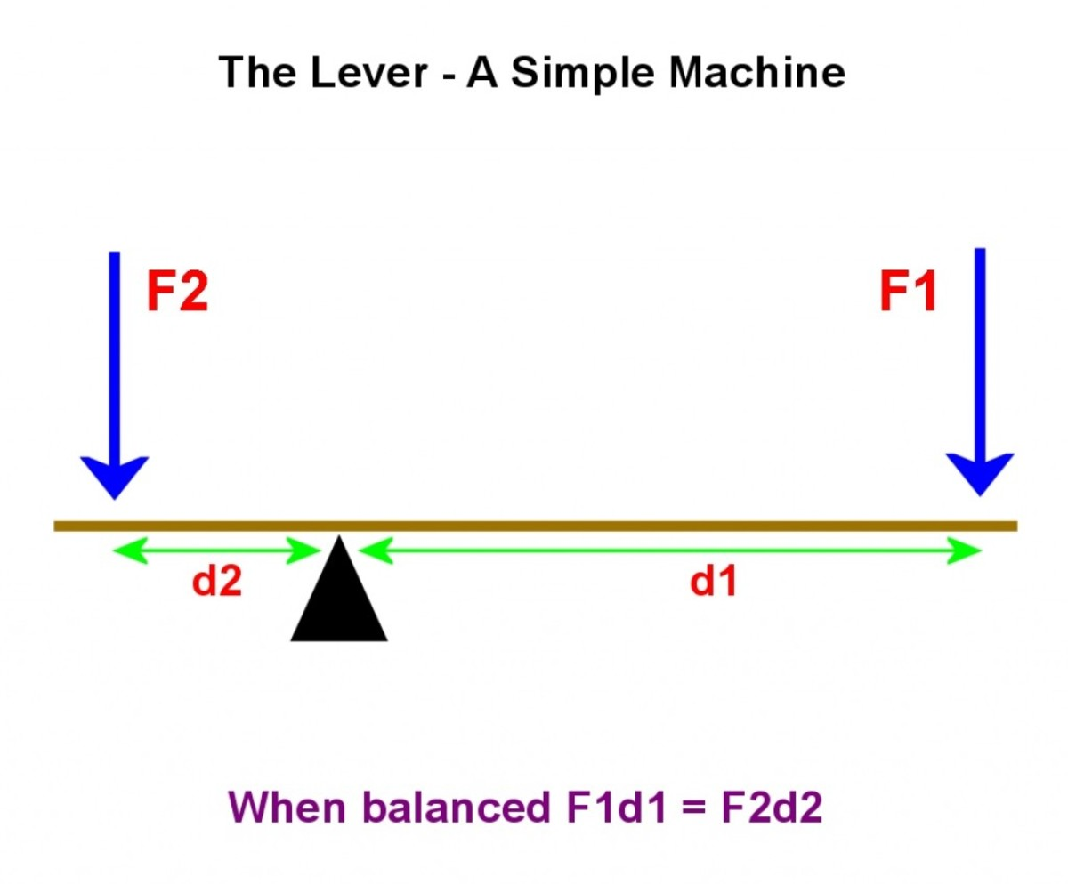 Forces on a lever.