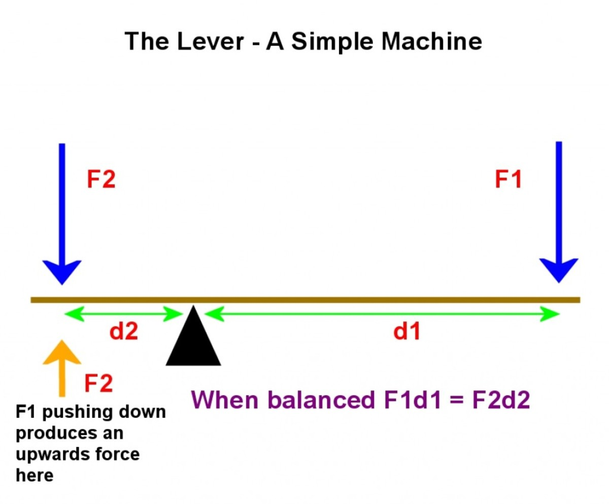 When the lever is balanced, the force F1 produces an equivalent force of magnitude F2  (shown in orange). This balances F2 (shown in blue) acting downwards
