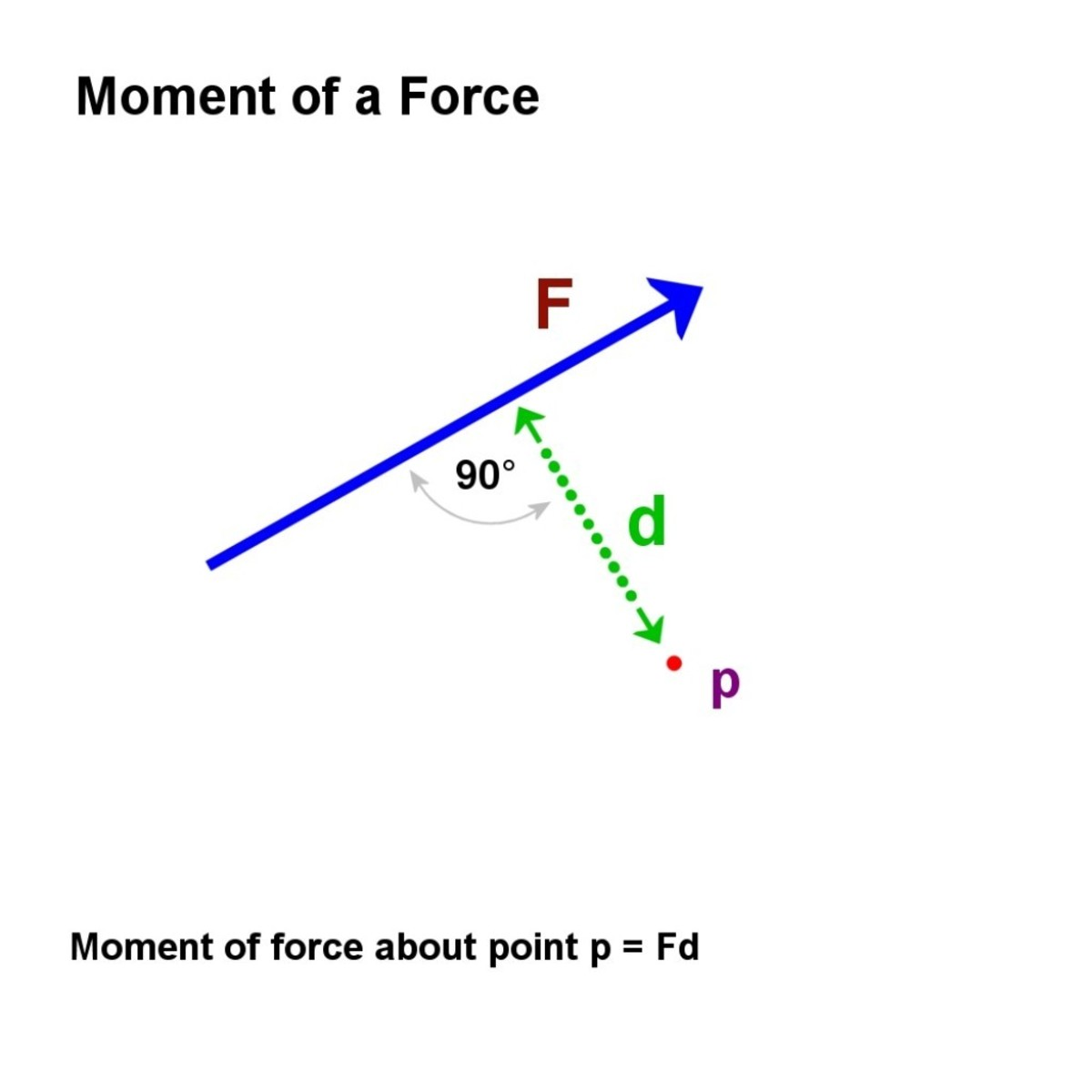 Moment of a force.