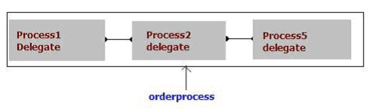 Multicast Delegate in C# With Example