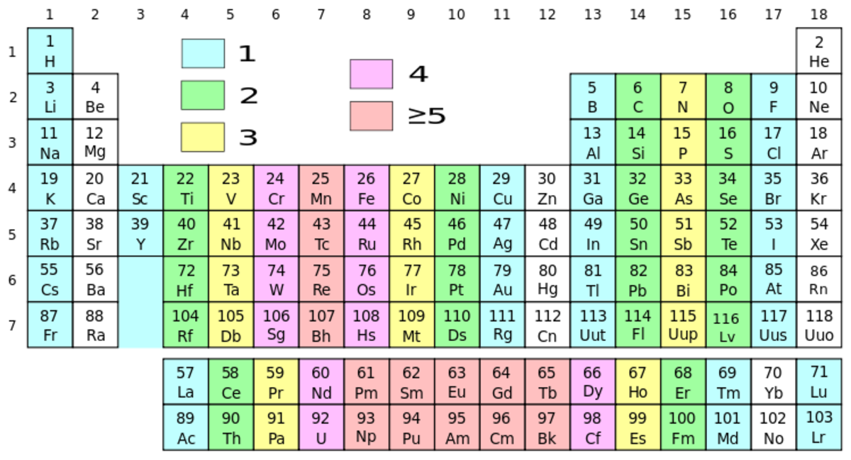 The periodic table can be broken up many different ways; use it to your advantage when you're memorizing the elements!