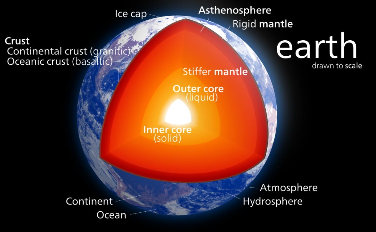Our planet Earth has a solid crust that we live on. This moves slowly on a sticky mantle that gets softer closer to the centre. At the centre is a solid core of metal which we think is made of iron.