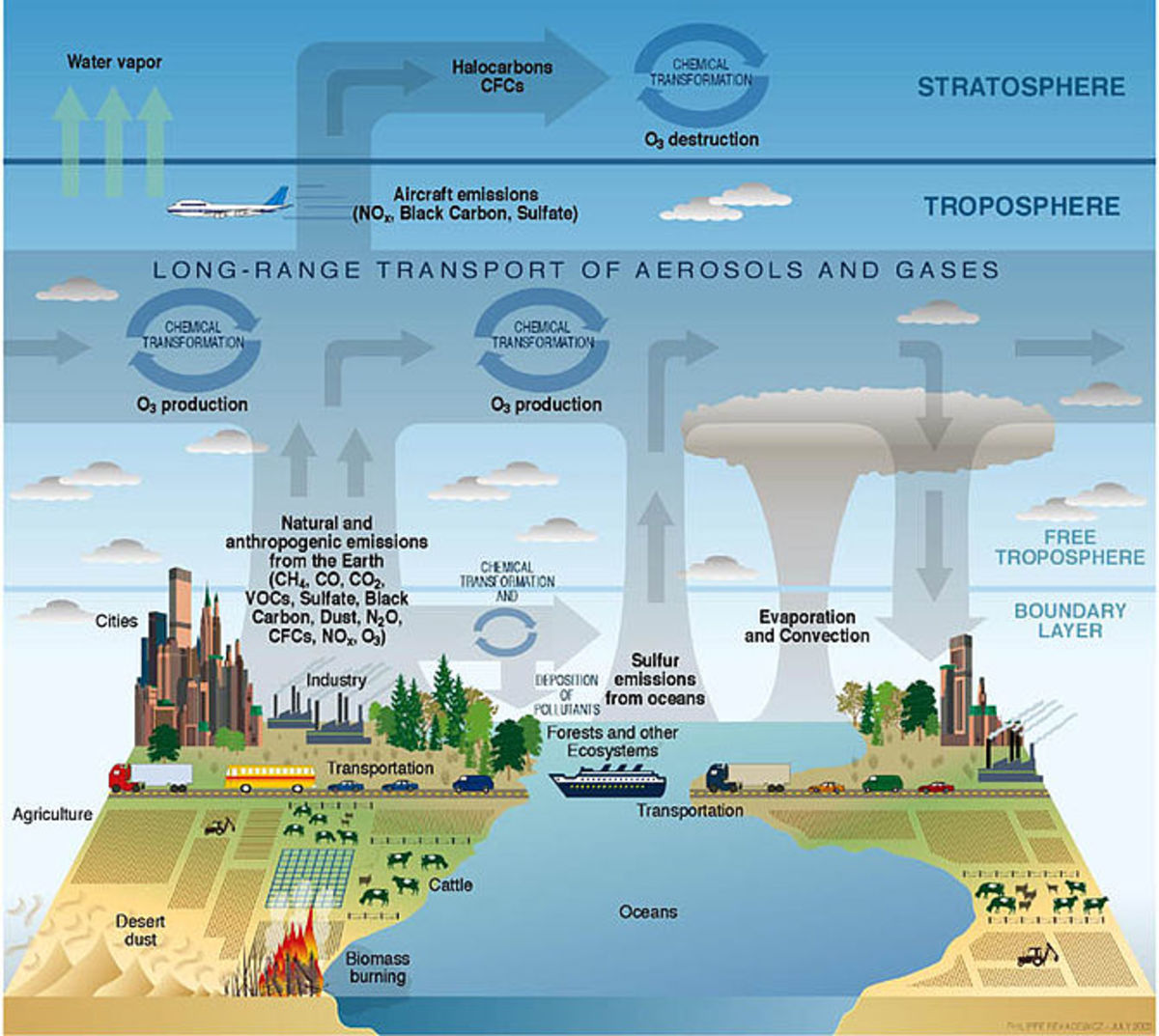 An image showing the composition and interactions of different layers in the earth's atmosphere