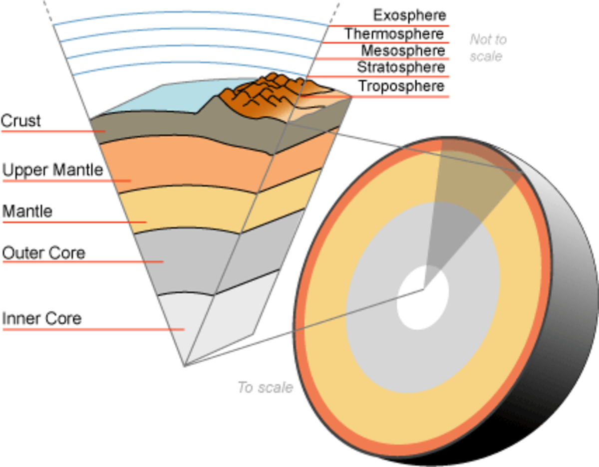 A cut-away diagram of the earth from atmosphere to crust and core