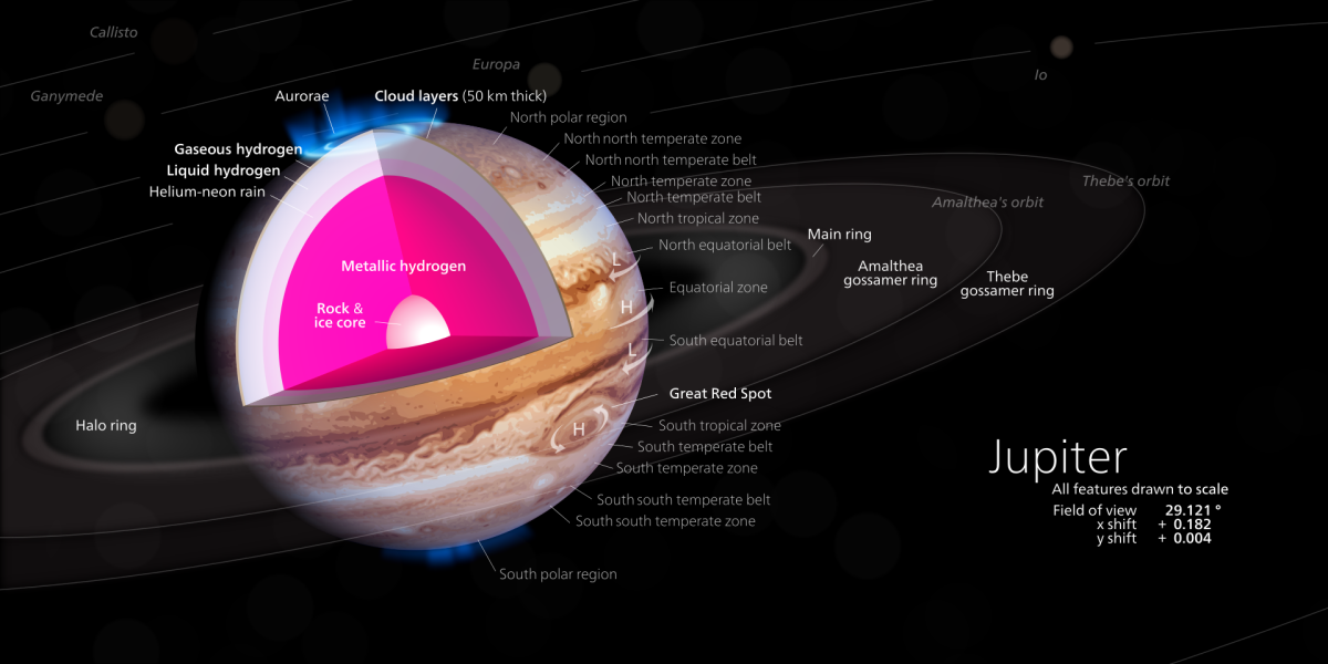 Internal structure of Jupiter.