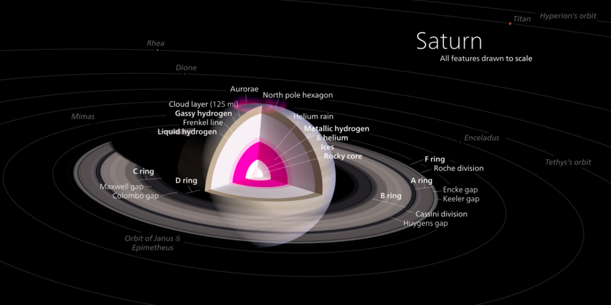 Interior composition of Saturn.