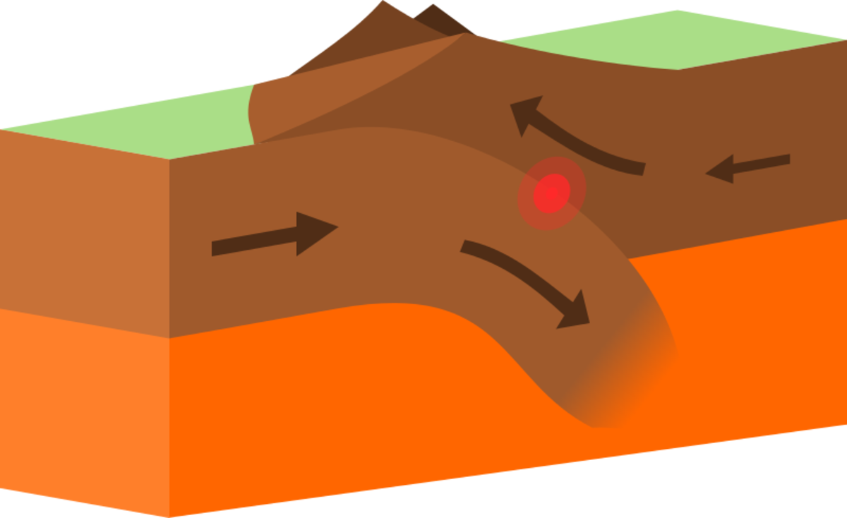 An illustration showing the operation of convergence on plate tectonics at a subduction zone