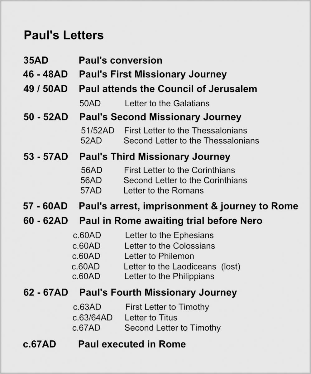 Timeline of Paul's Missionary Journeys and His Books