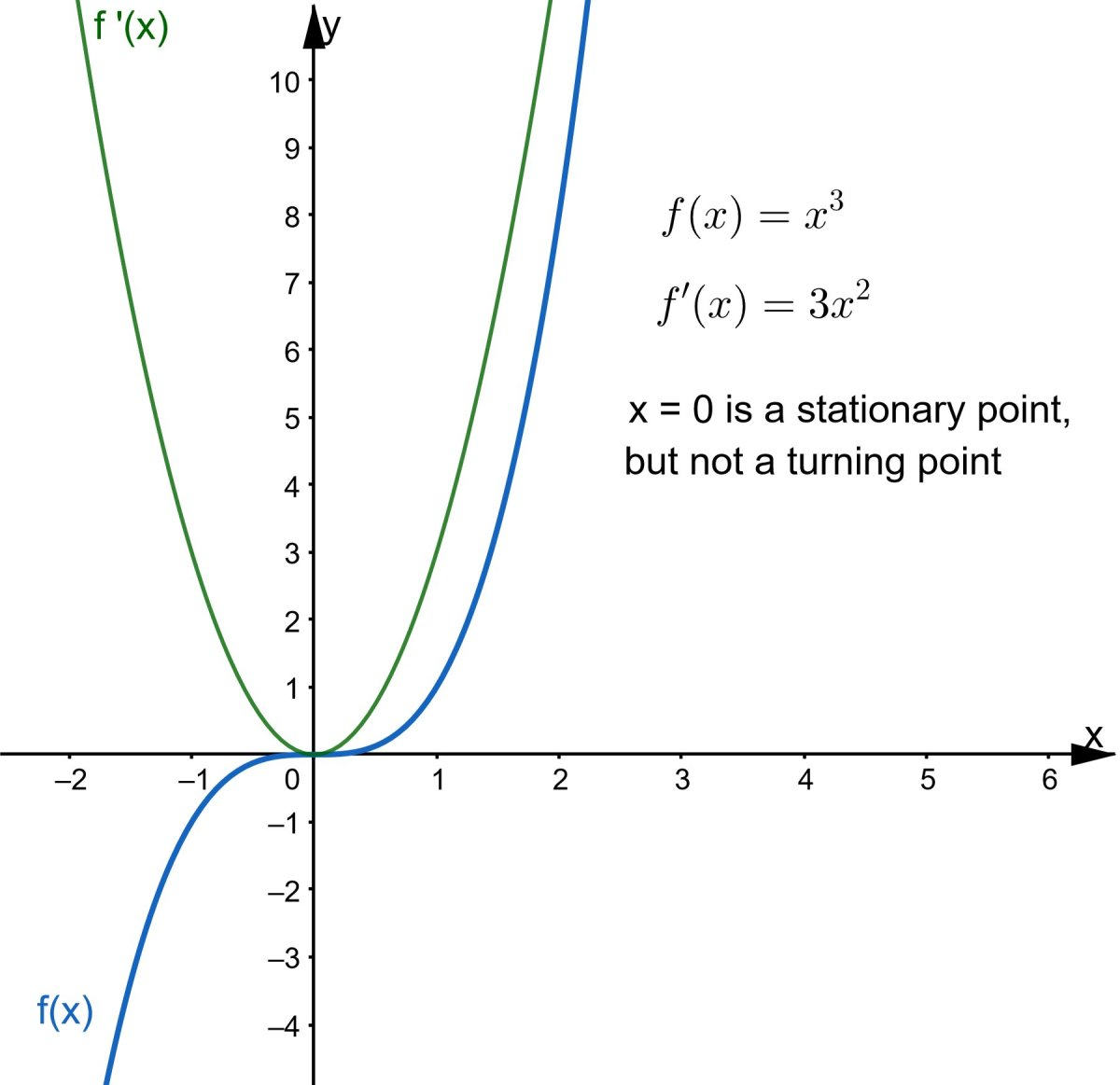 Example of a function with a stationary point that is not a turning point. The derivative f'(x) at x = 0 is 0, but doesn't change sign.