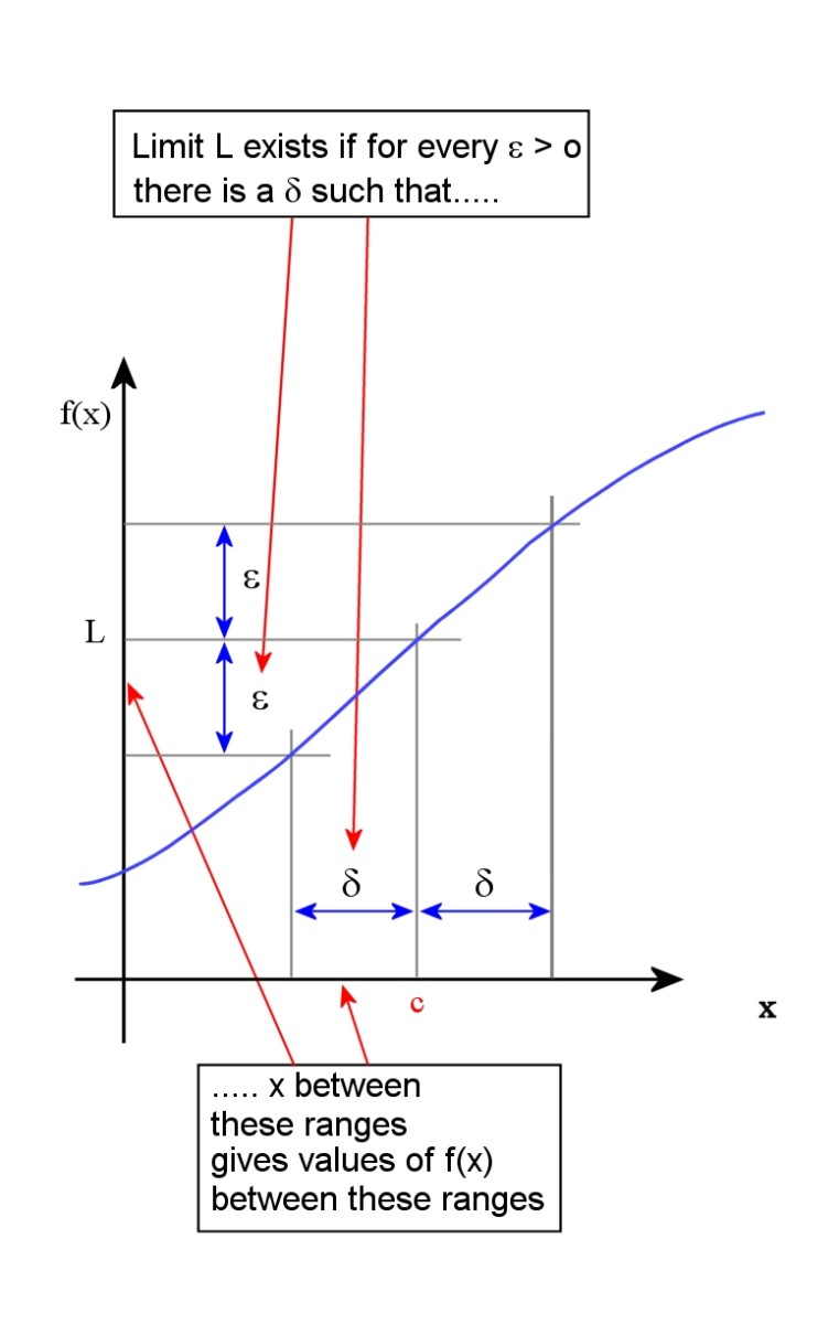 Limit of a function. 0 >  x - c   then 0 >   f(x) - L   < ϵ