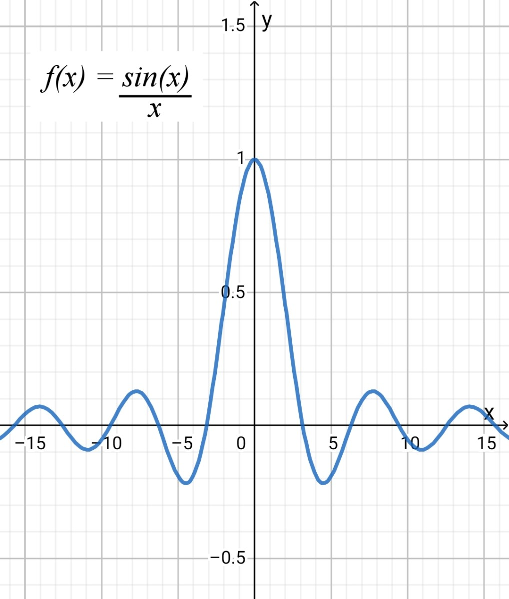 The function f(x) = sin (x) / x or sinc (x). The limit of f(x) as x approaches 0 from both sides is 1. The value of sinc (x) at x = 0 is undefined because we can't divide by zero and sinc (x) is discontinuous at this point.