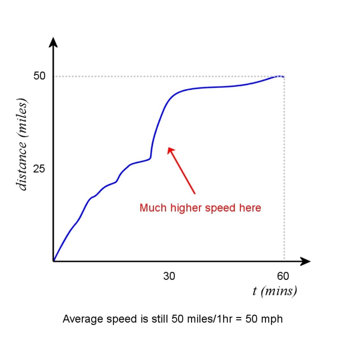 Graph of a vehicle travelling at a variable speed.