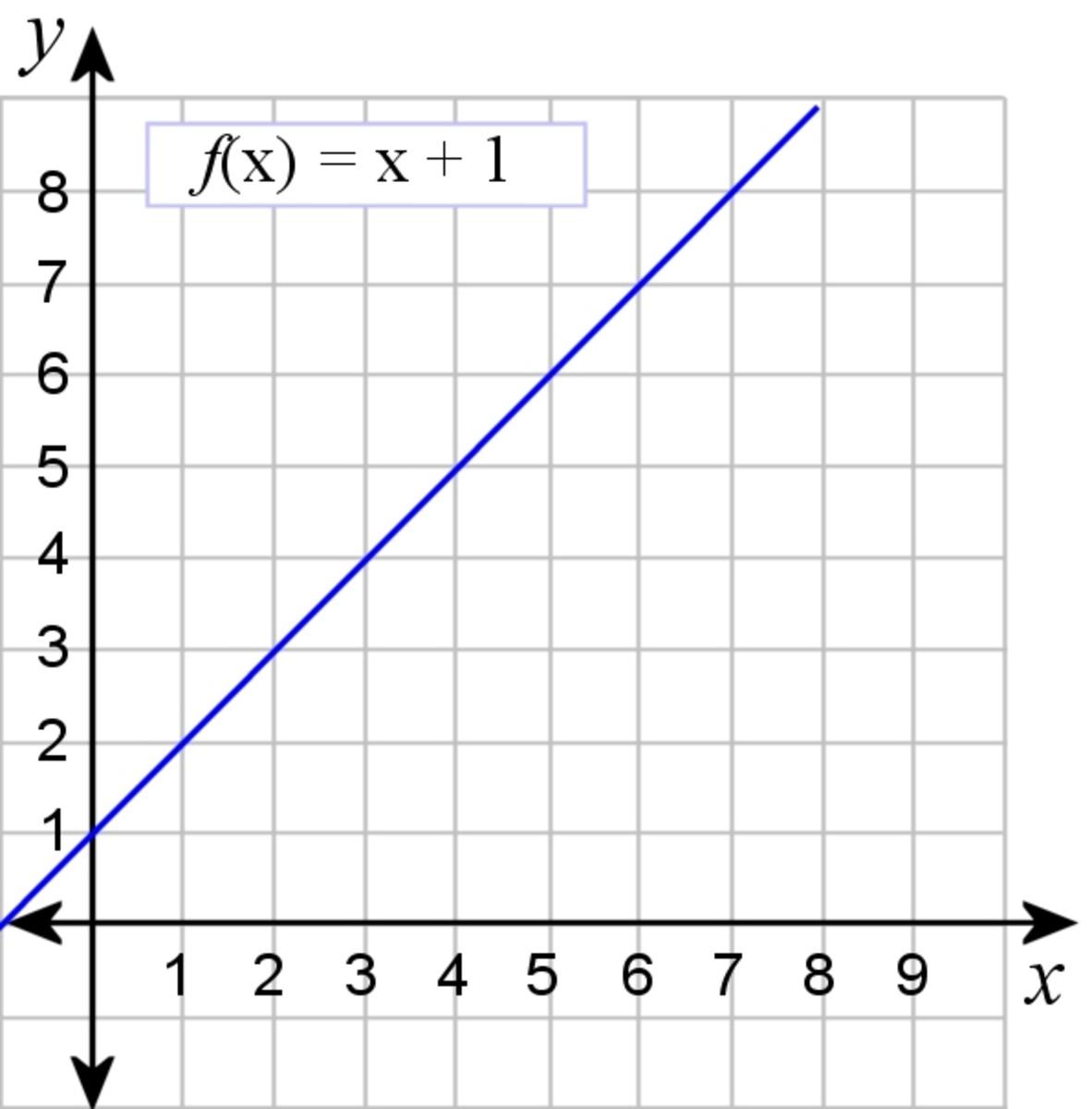 f(x) = x + 1