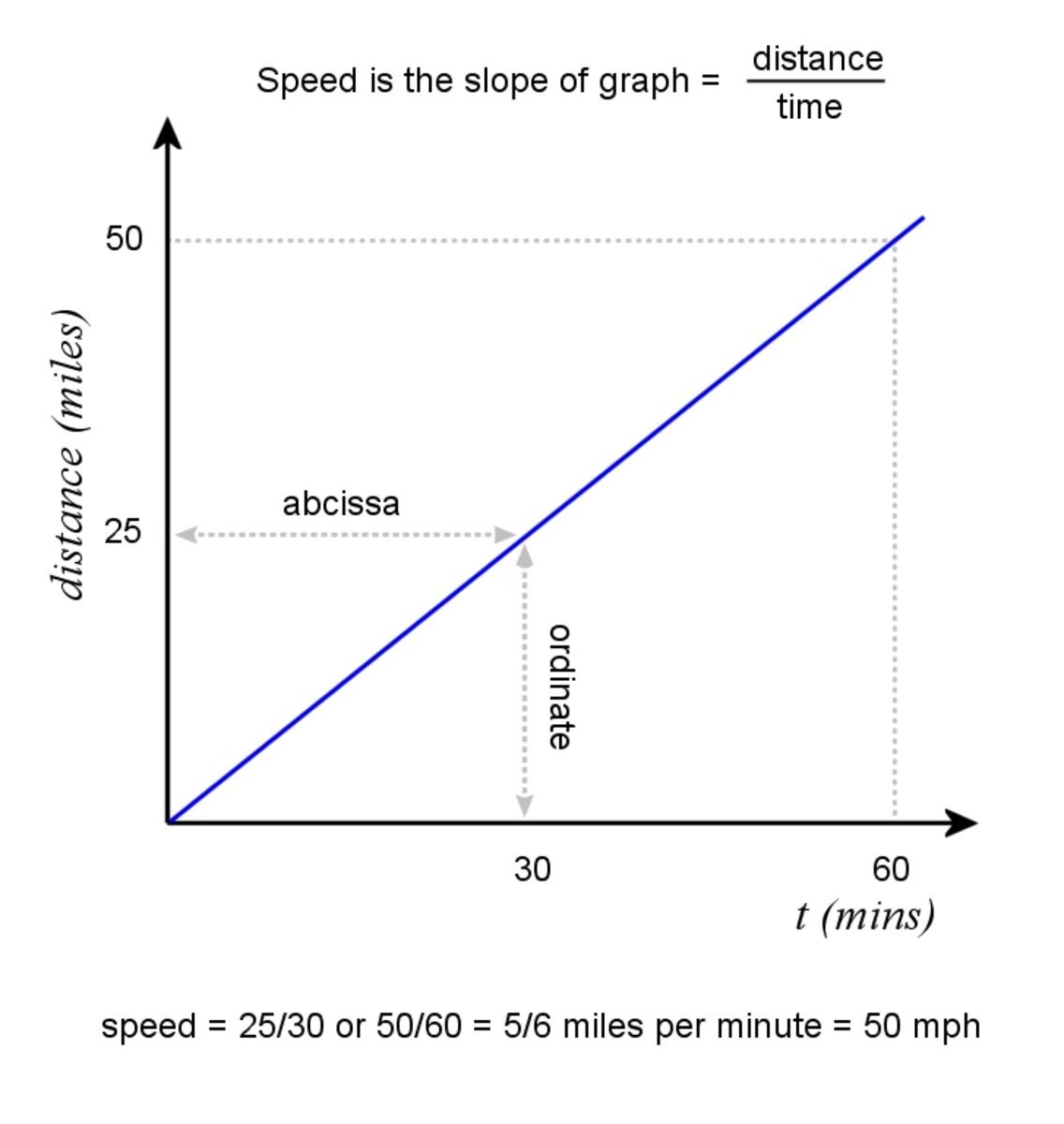 Graph of distance travelled by a vehicle at constant speed is a straight line.