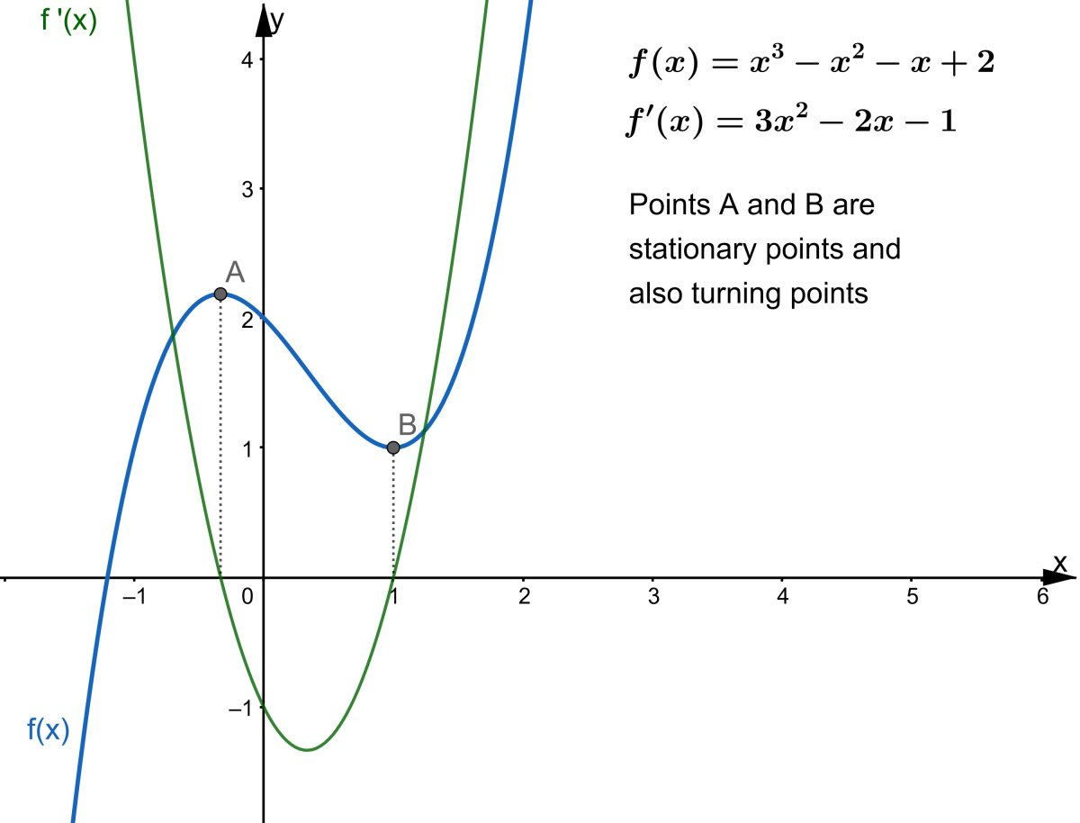 Points A and B are stationary points and the derivative f'(x) = 0. They are also turning points because the derivative changes sign.