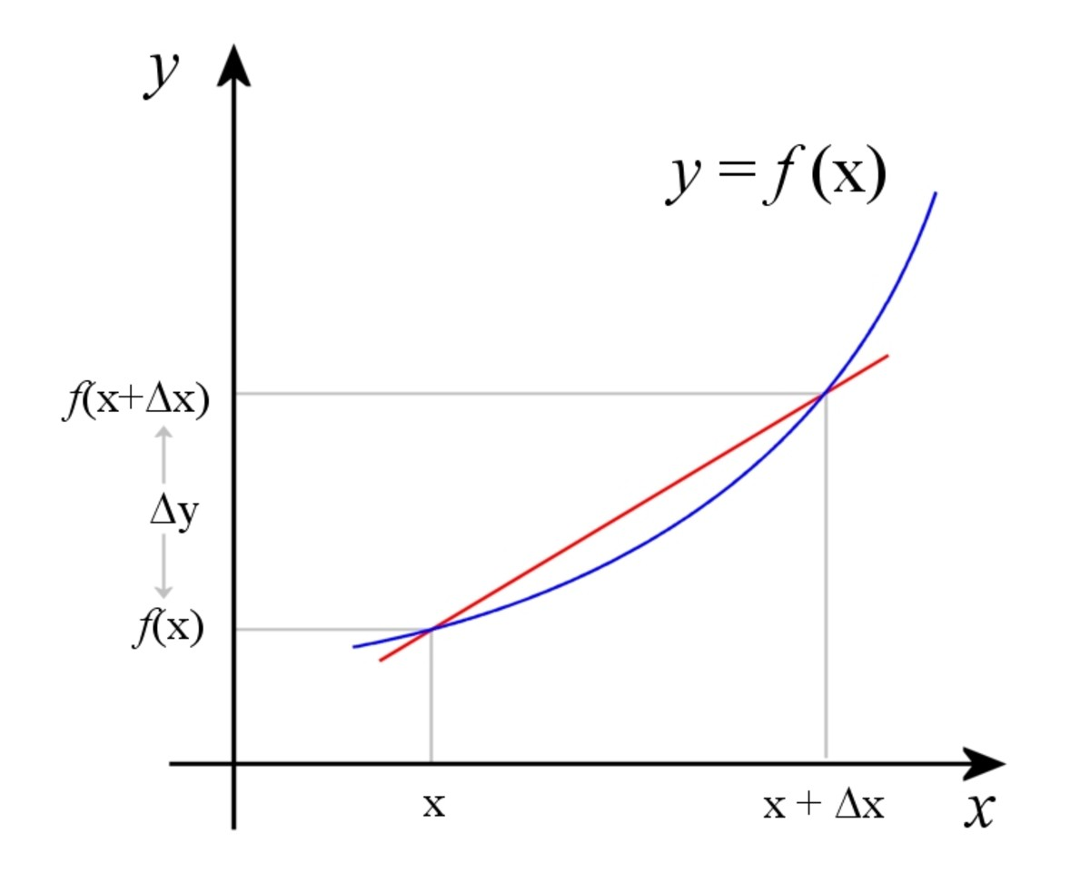Over a short distance, the slope of the secant (red line) is approximately the rate of change of the function.