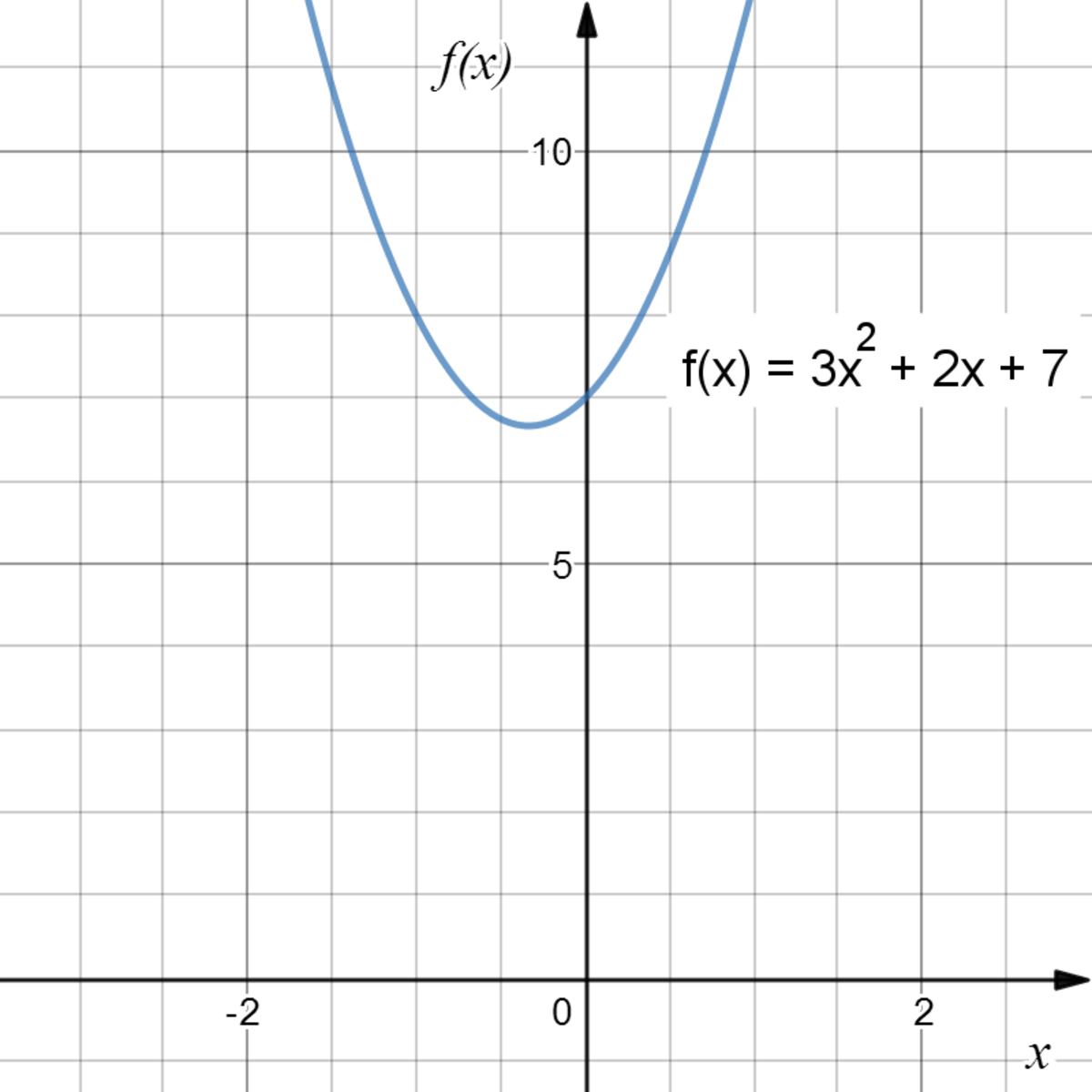 A quadratic function.