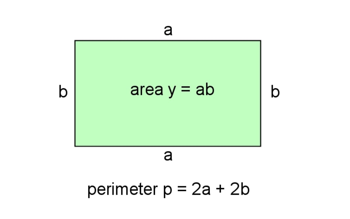 Finding the maximum area of a rectangle that can be enclosed by a perimeter of fixed length.