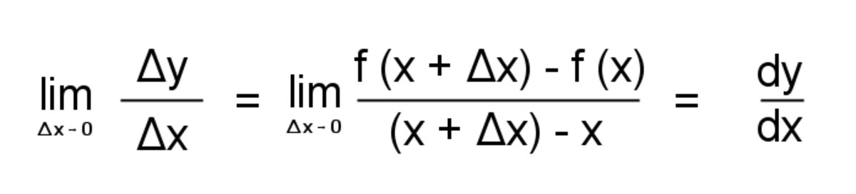 Slope over an interval Δx. The limit is the derivative of the function.