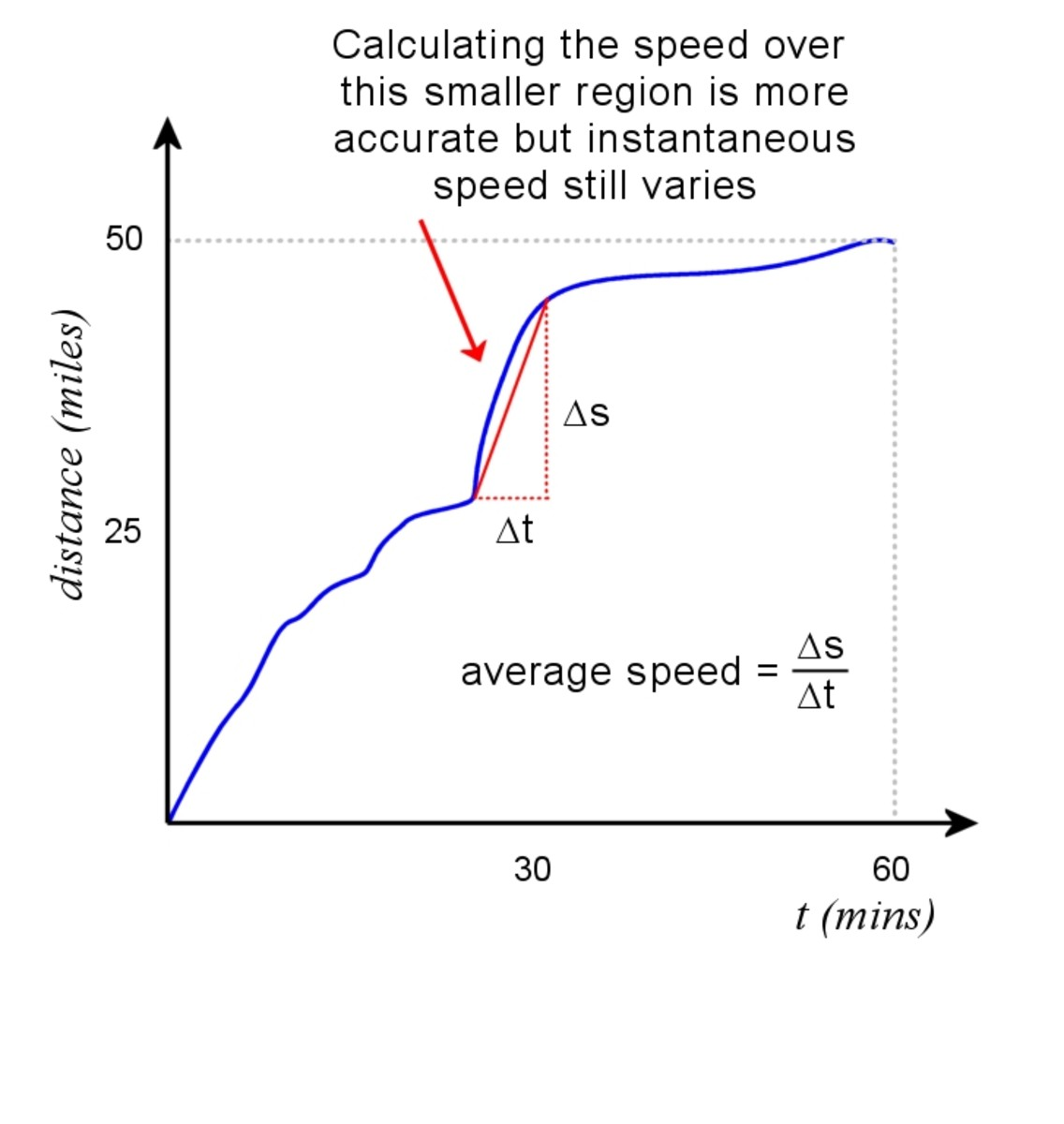 Approximate speed over a short range can be determined from slope. The average speed over the interval Δt is Δs/Δt.