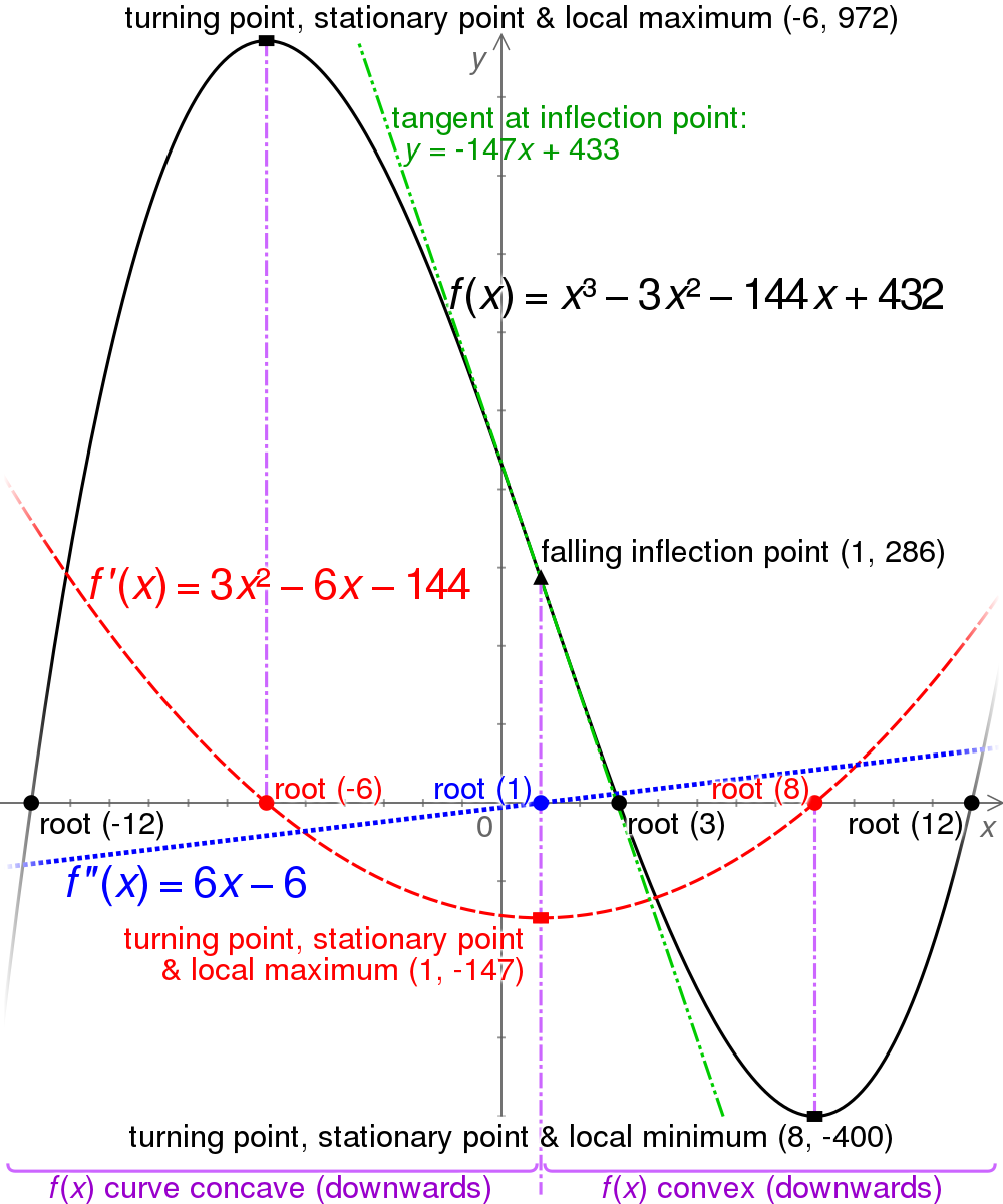 Explaining  stationary, turning points and inflection points and how they relate to the first and second order derivatives.