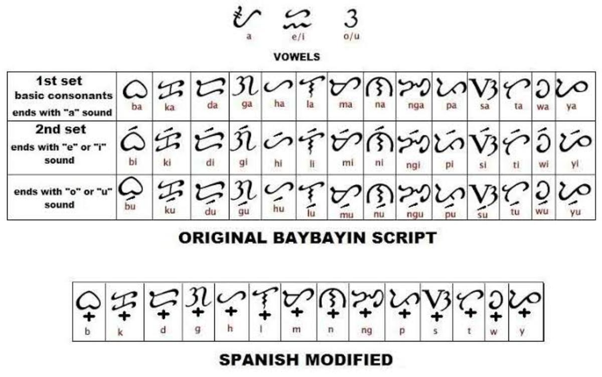 Baybayin Guide