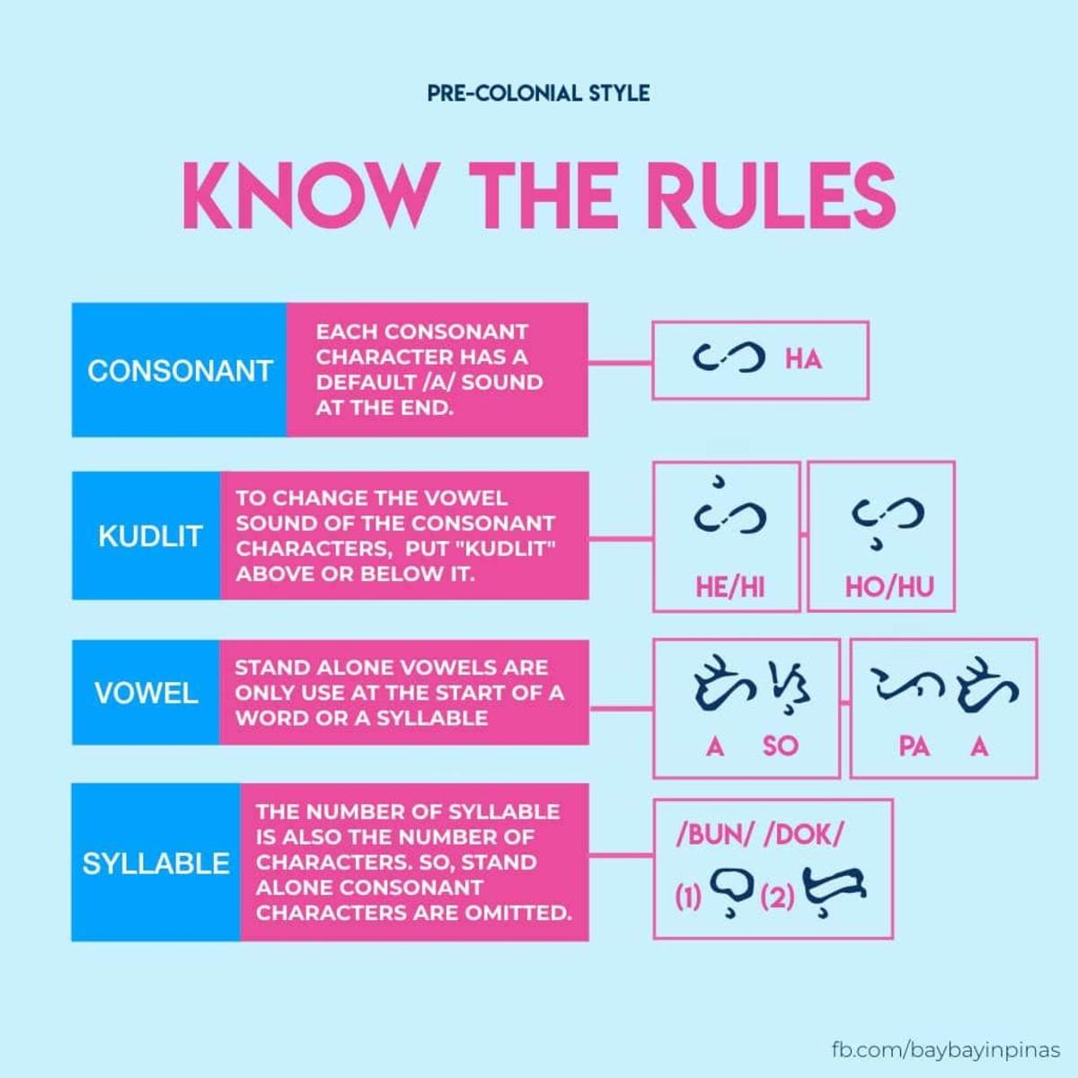Rules in writing in Baybayin.