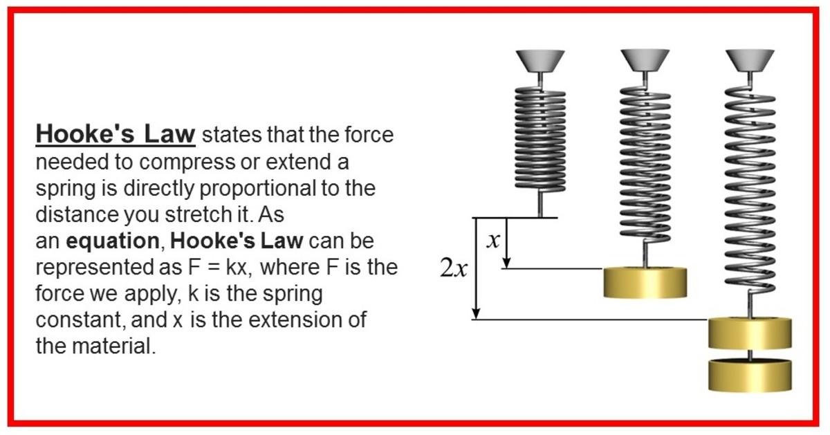 Illustration of Hooke's Law for springs.