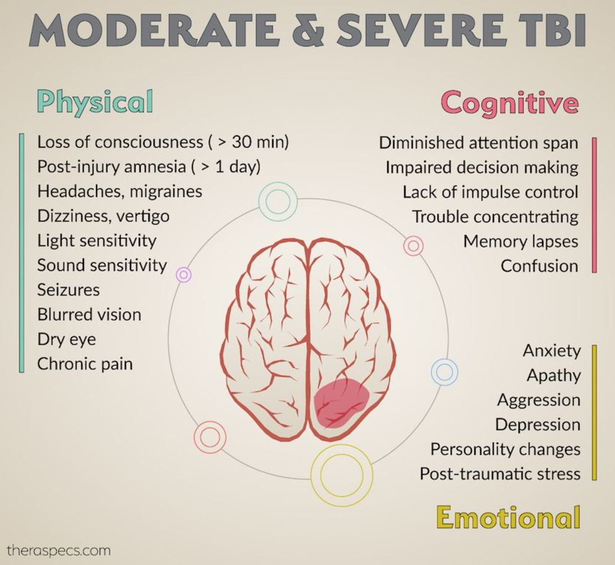 Traumatic Brain Injury and Its Effects on Students | Owlcation