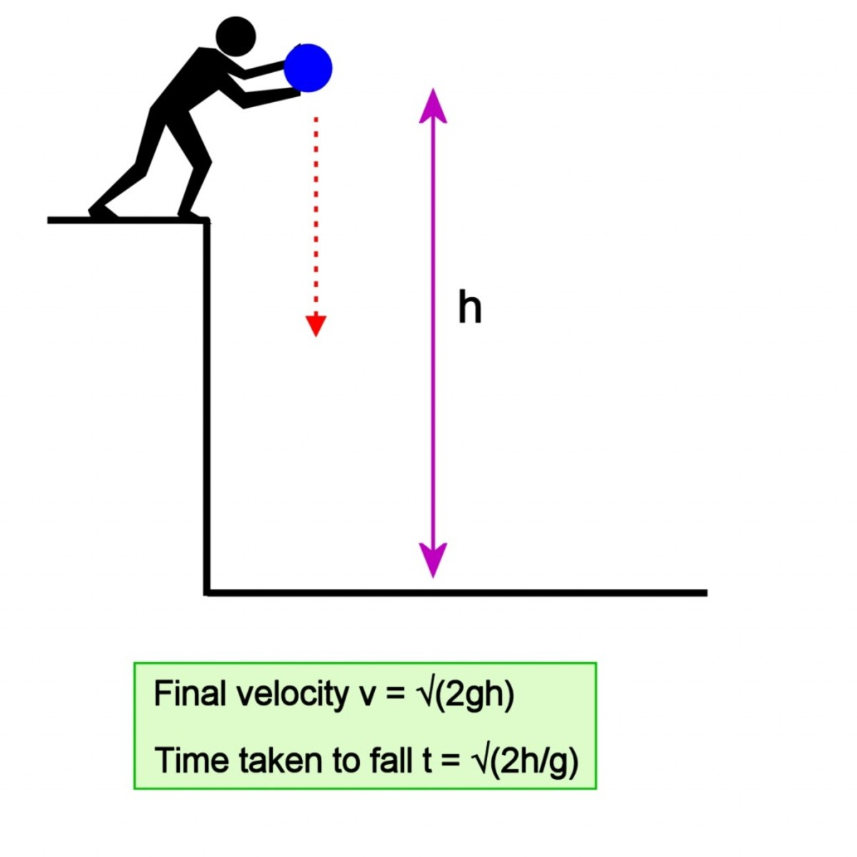 Without an atmosphere and drag, falling objects would increase in velocity until they hit the ground