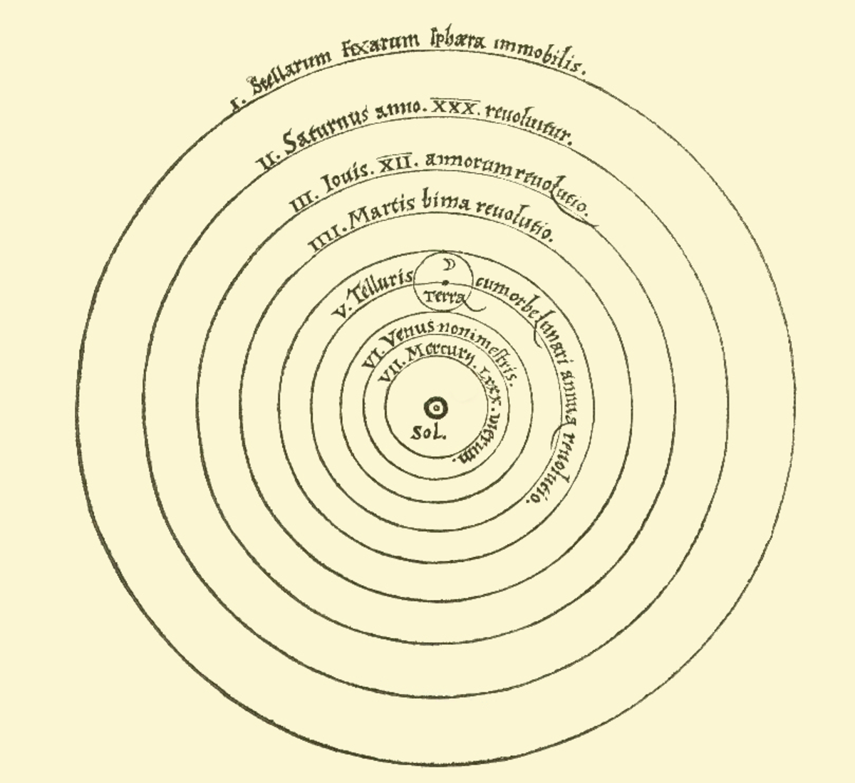 The idea of a sun-centered universe was published by Polish astronomer Nicolaus Copernicus in 1543.
