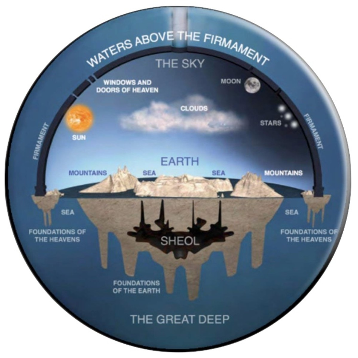 The ancient Israelites, a people who communed directly with God, did not think of the earth as being a globe.
