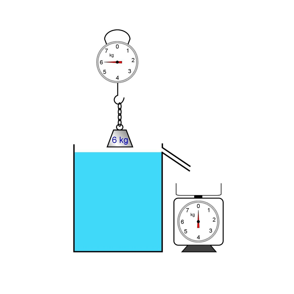 Experiment to investigate the principle of Archimedes.