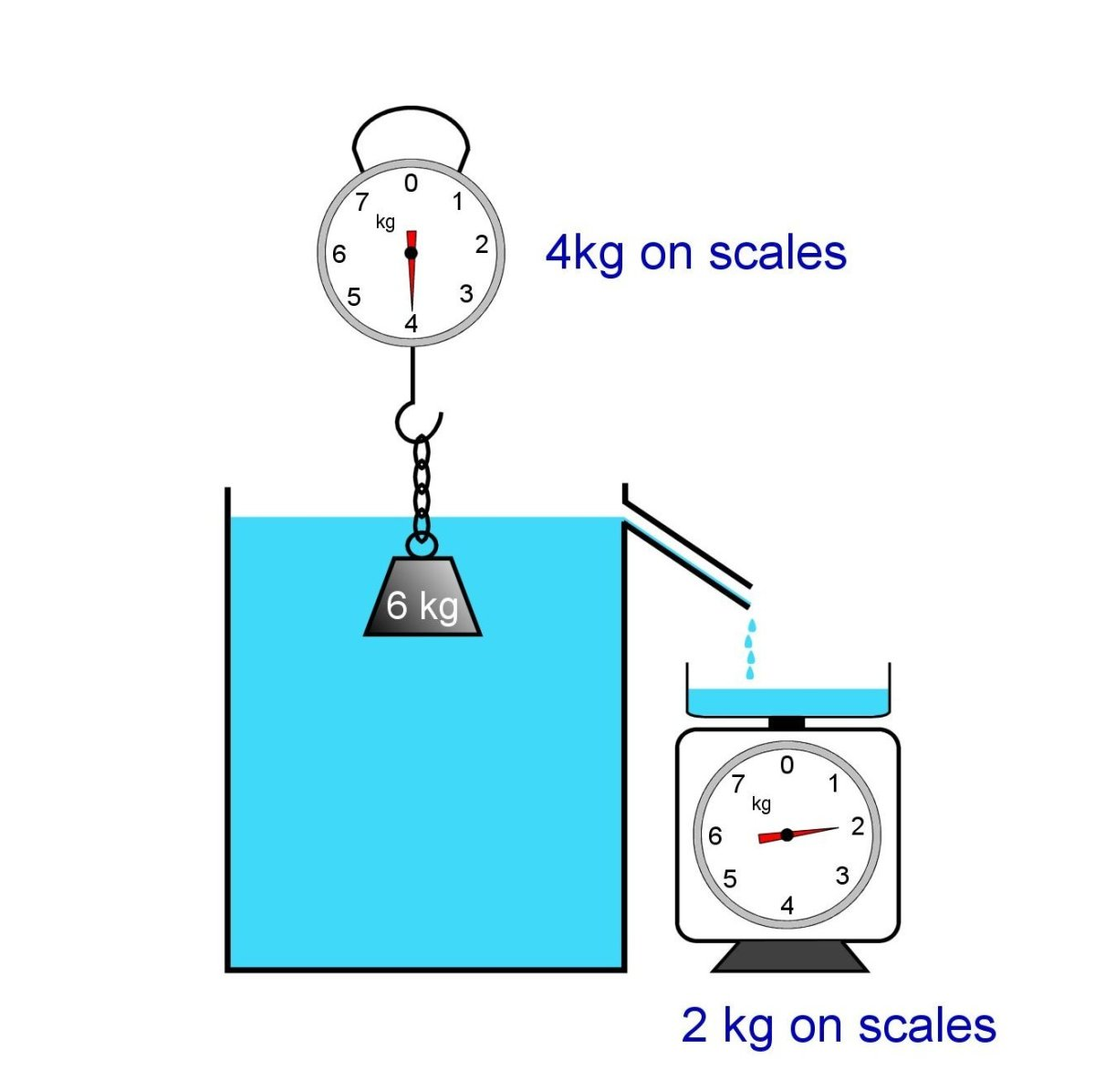 Demonstrating the Archimede's principle. Weight submerged in water. Displaced water is weighed.