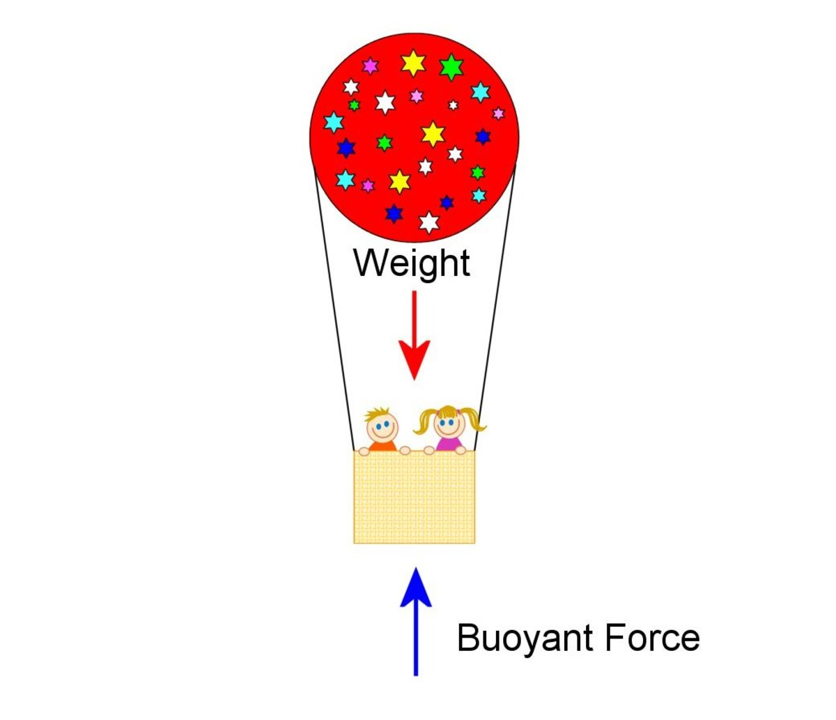 Hot air and helium balloons rely on buoyancy to give them lift and keep them aloft.