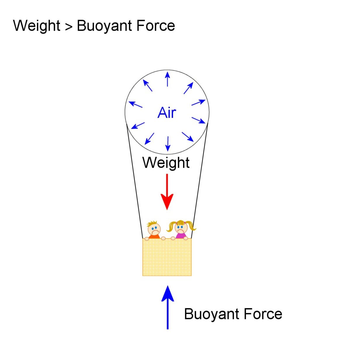 Weight of balloon and air inside (and also the basket and people, ropes etc) is greater than the buoyant force which is the weight of displaced air, so it sinks.