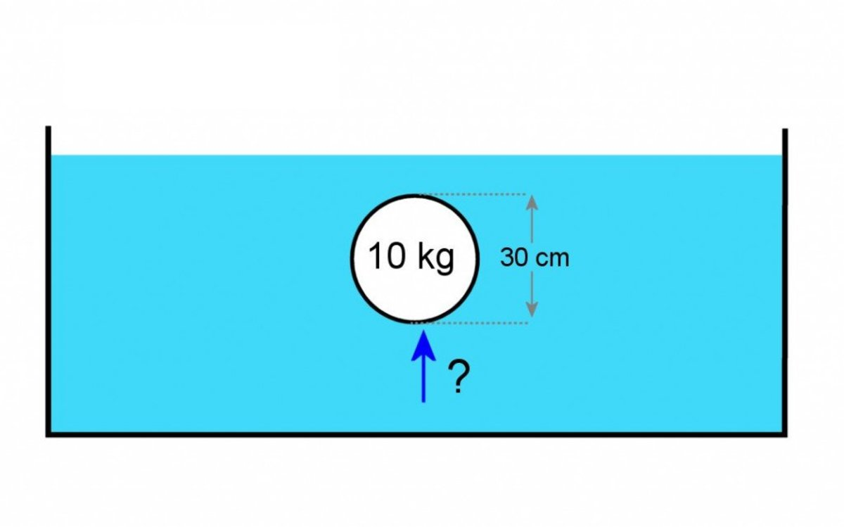 Calculate the buoyant force on a steel ball submerged in water.