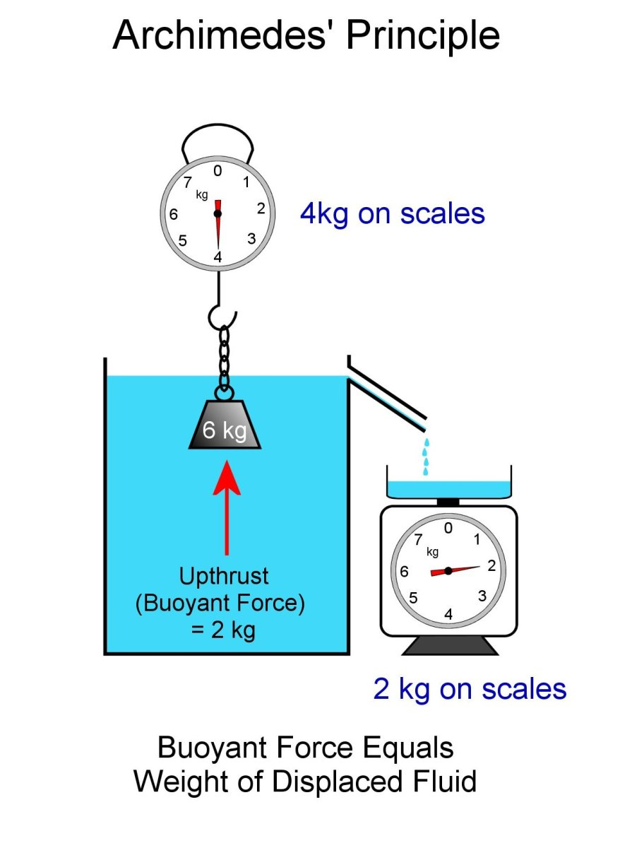 The principle of Archimedes. Buoyant force equals the weight of the displaced liquid.