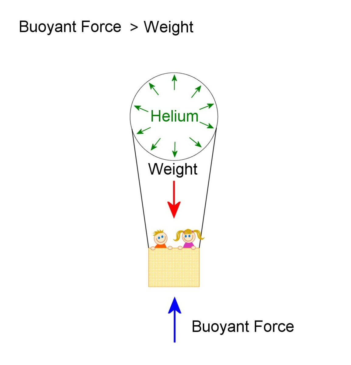 Weight of balloon and helium inside it is less than weight of displaced air, so the buoyant force gives enough lift to make it rise.