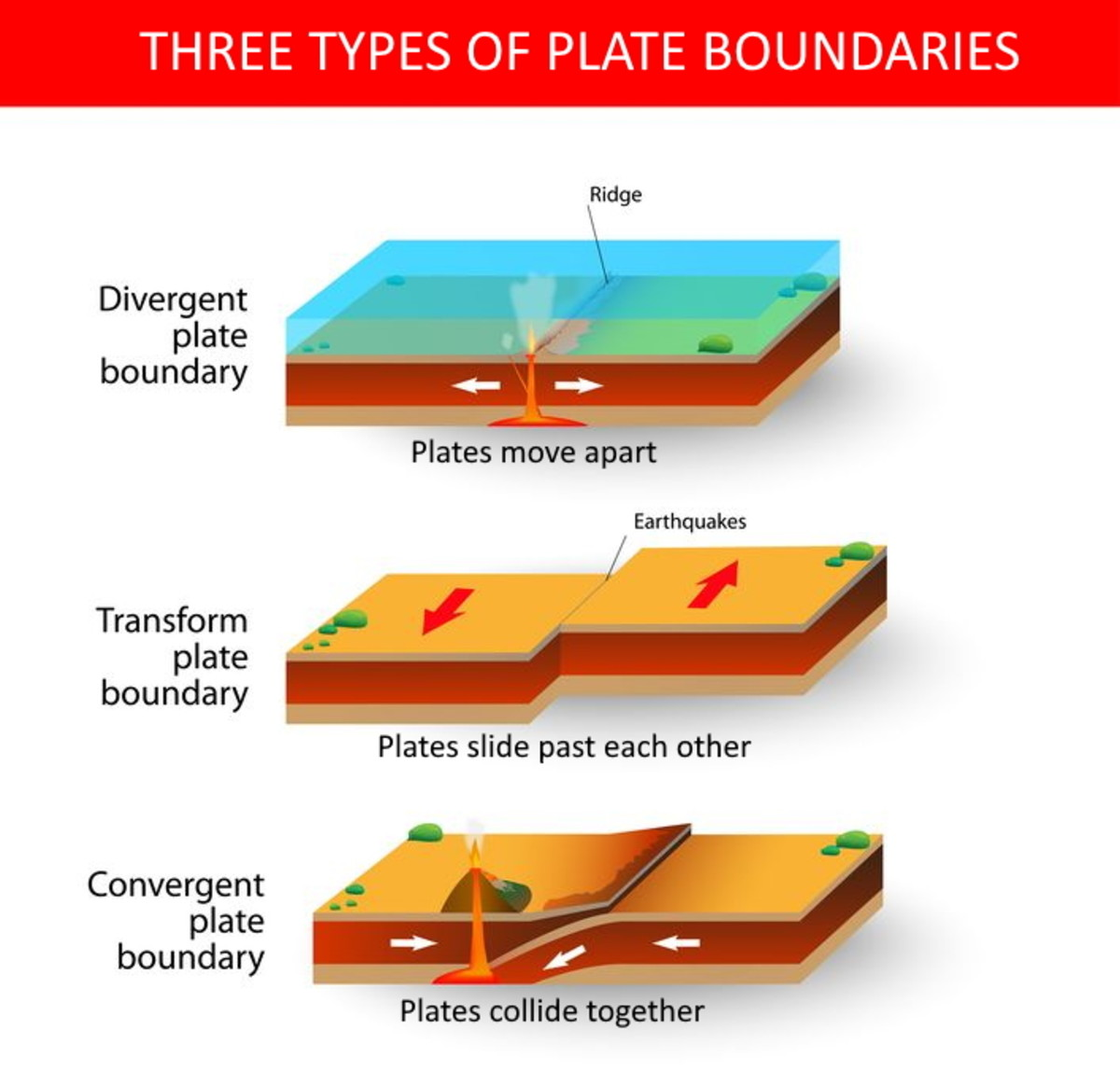 Divergent boundaries, convergent boundaries, and transform boundaries are the three types of plate boundaries.