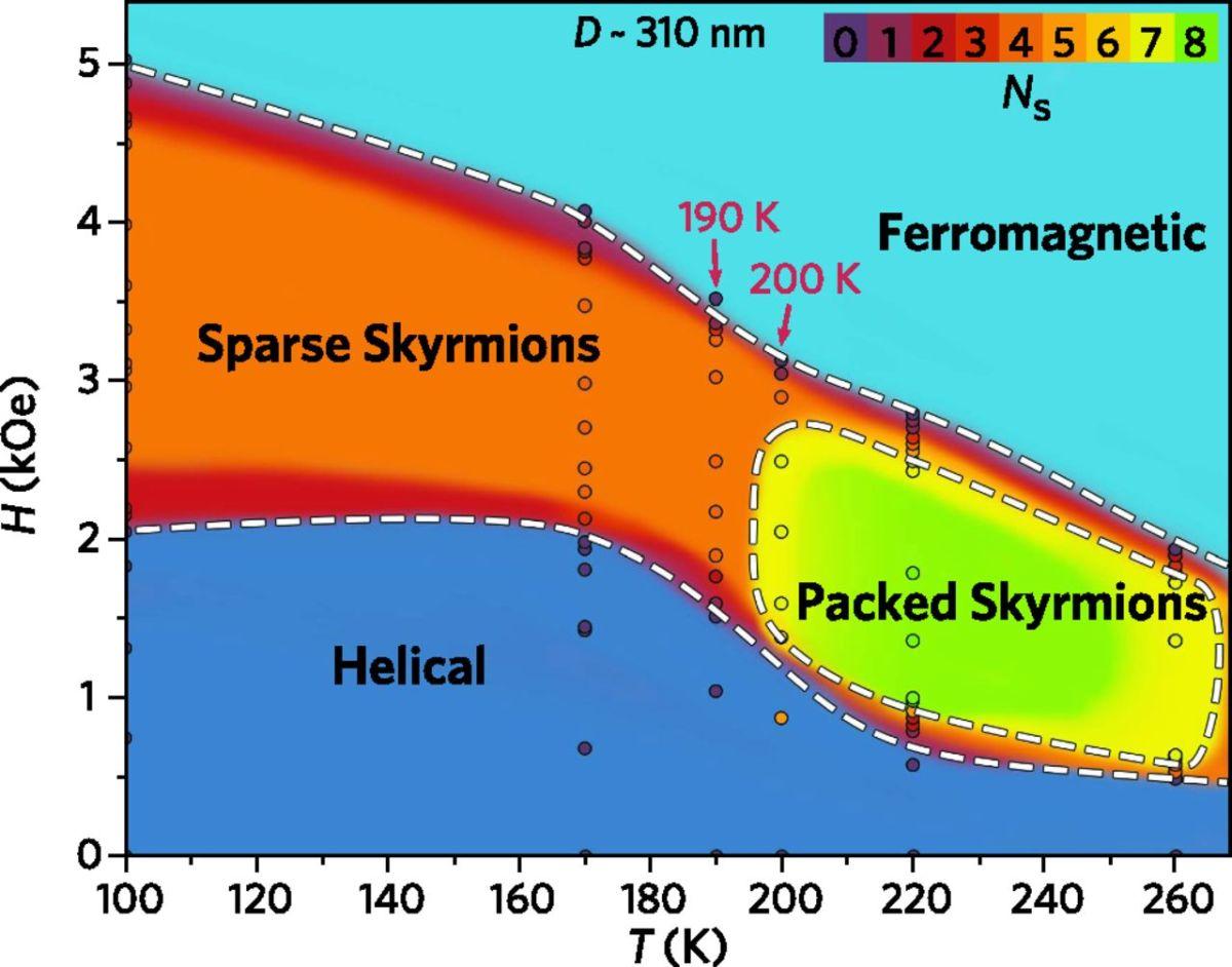 The skyrmion spectrum.