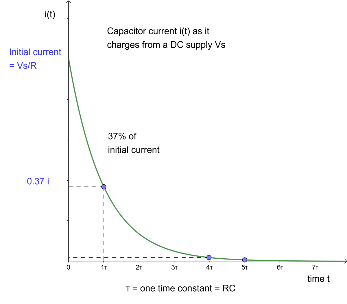 Graph of capacitor current for an RC circuit.