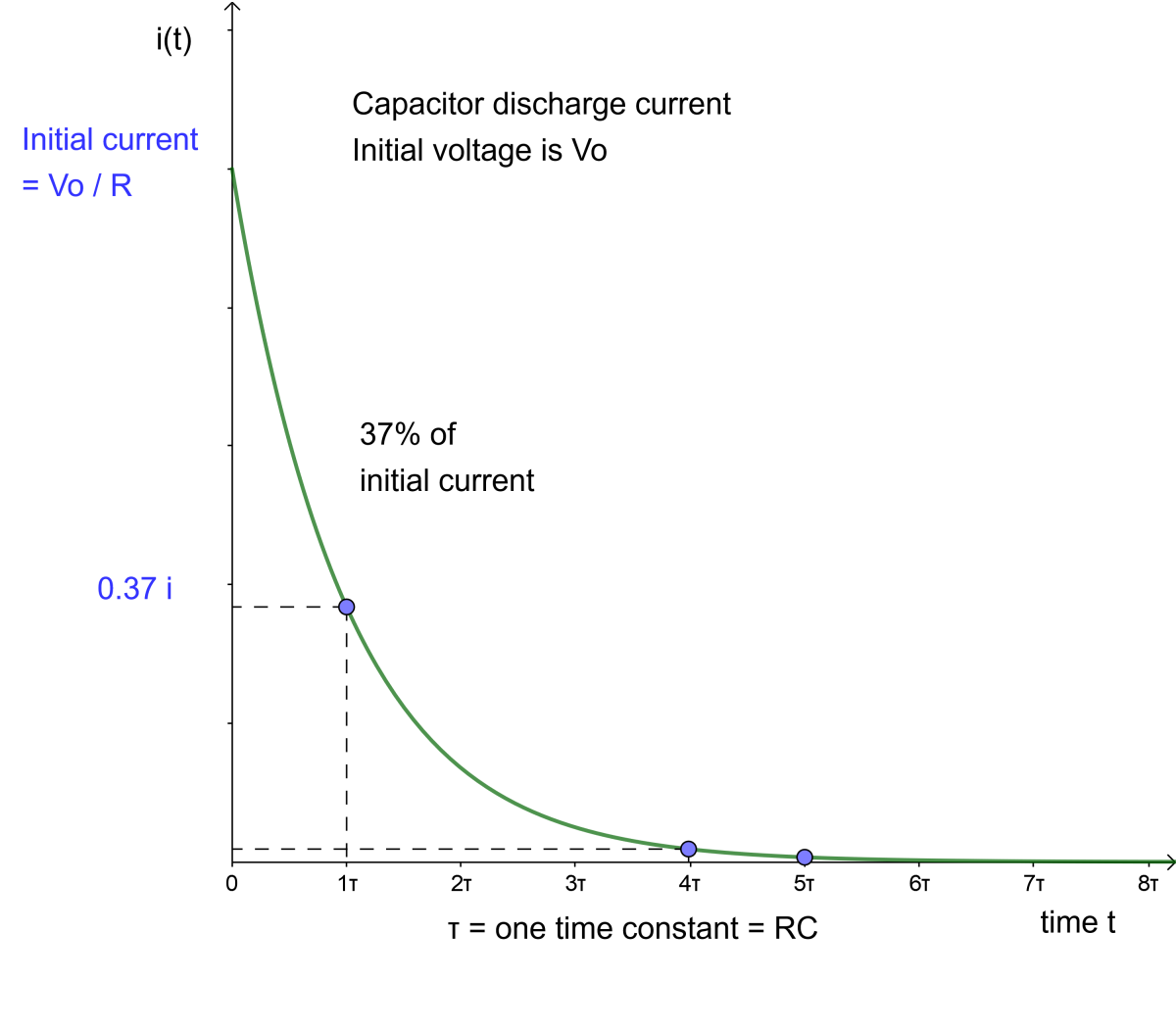 Graph of discharge current through a capacitor in an RC circuit.