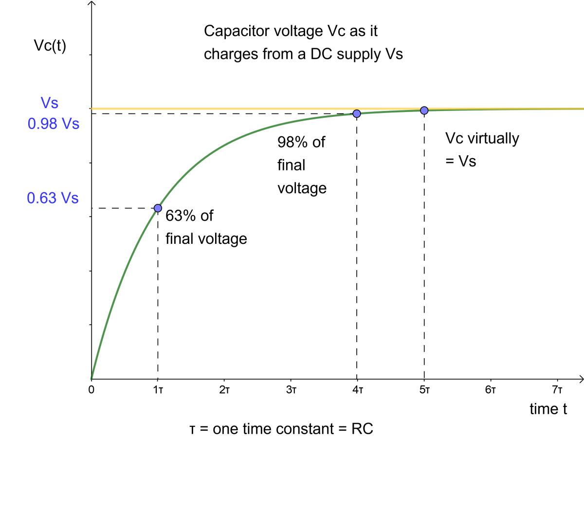 Graph of the step response of an RC circuit.