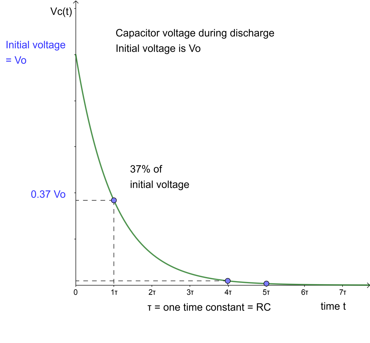 Voltage on a capacitor in an RC circuit as it discharges through the resistor R
