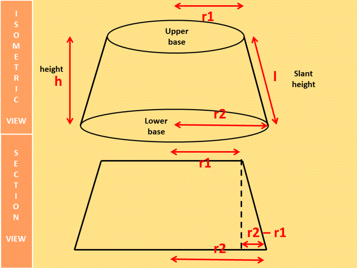 Frustums of a Right Circular Cone