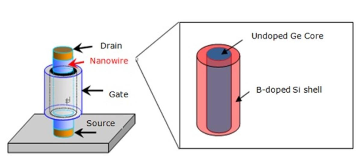 The transistor nanowire.