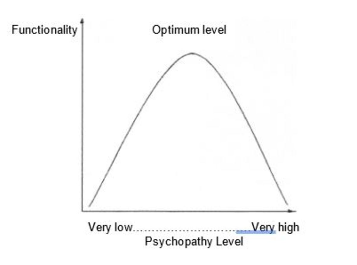 Figure 1. Ray and Ray (1982, as cited in The Wisdom Of Psychopaths, 2012) The relationship between psychopathy and functionality.