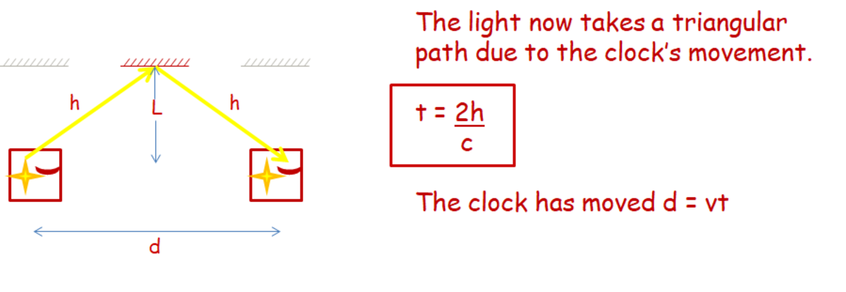why-does-time-slow-down-as-you-approach-the-speed-of-light